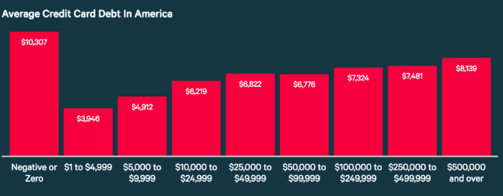 average credit card debt in america